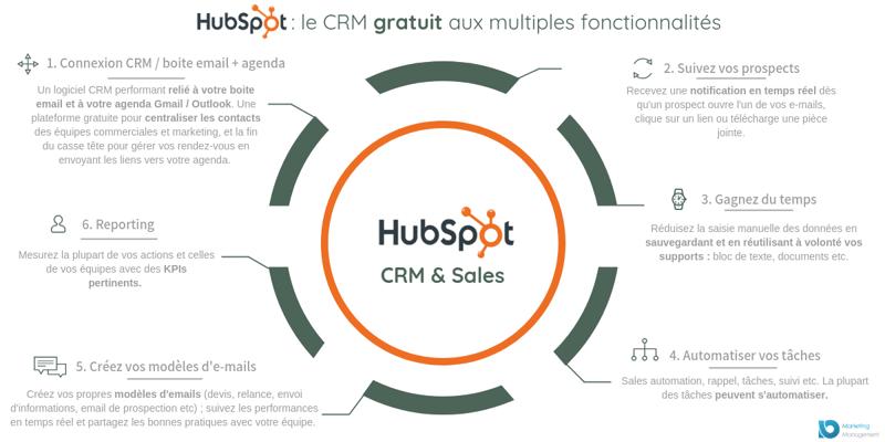 fichier-client-gratuit-hubspot-crm-gratuit