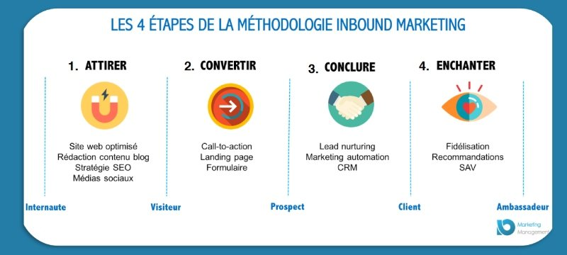 Call to action etapes inbound marketing