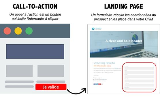 Call to action fonctionnement