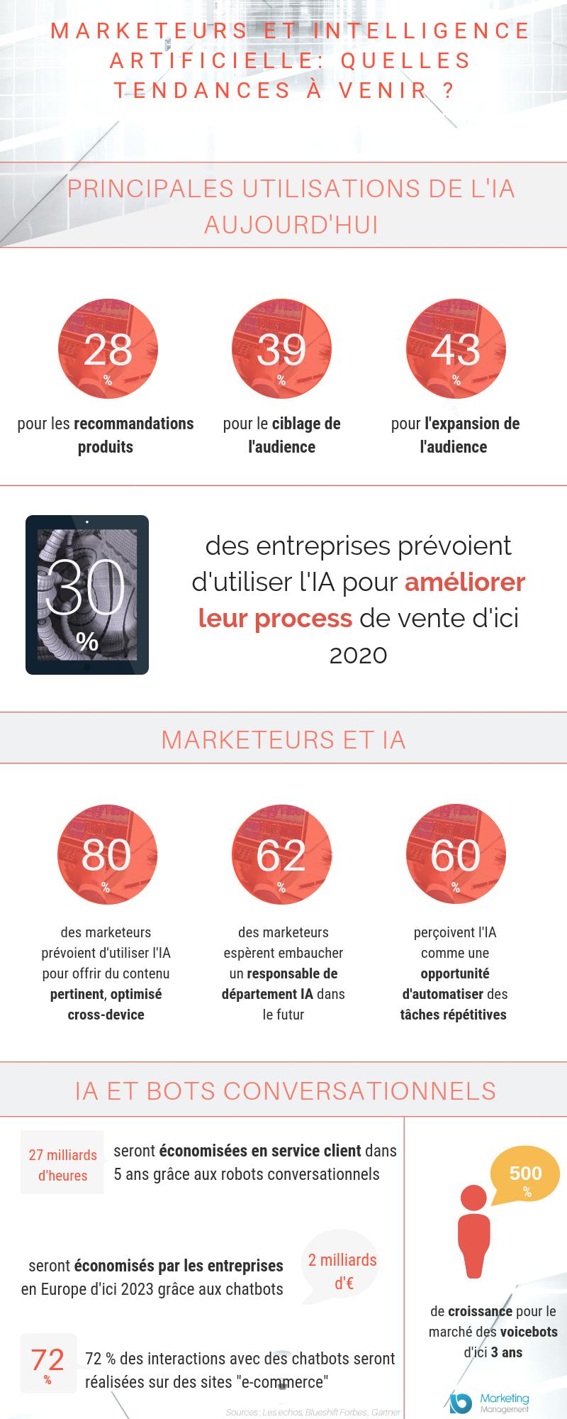 marketing-ia-tendances-infographie