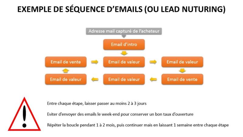 boutique-en-ligne-profitable-séquence-emails