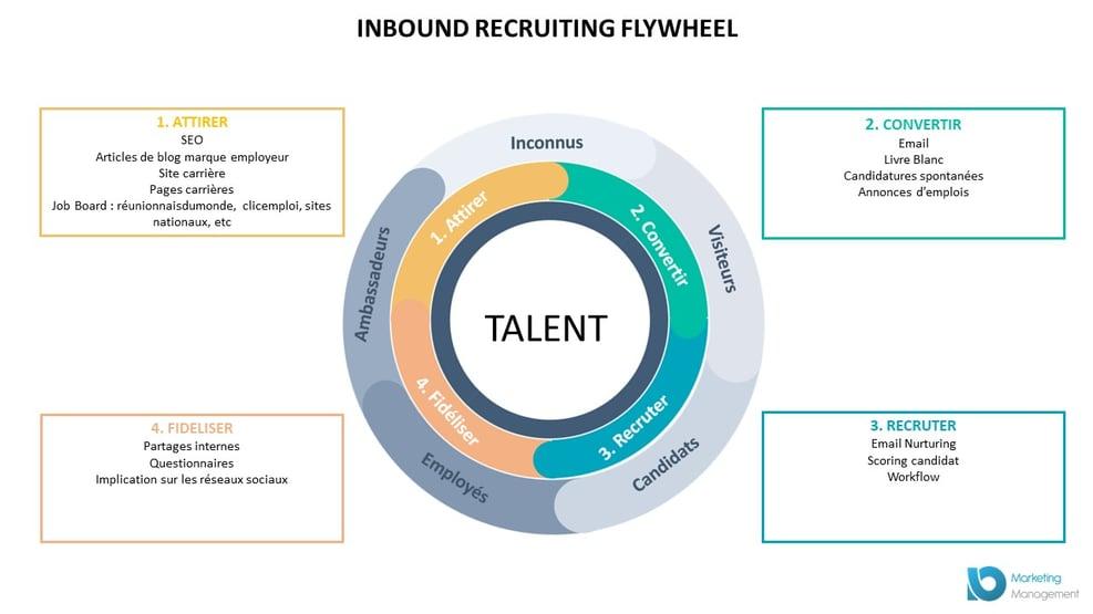 flywheel inbound recruiting