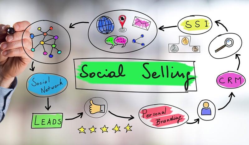 etapes-strategie-inbound-marketing-efficace-social-selling