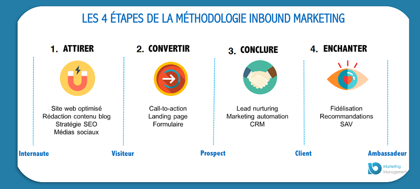 contenu premium inbound marketing