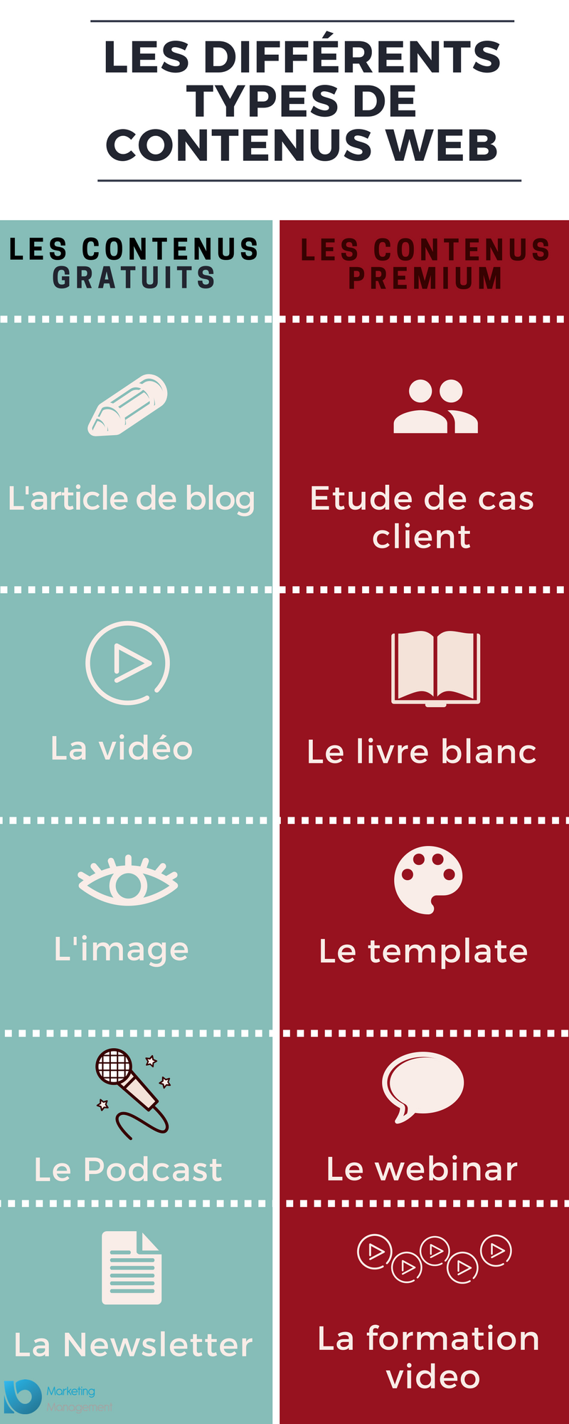 contenu web infographie Marketing Management Io