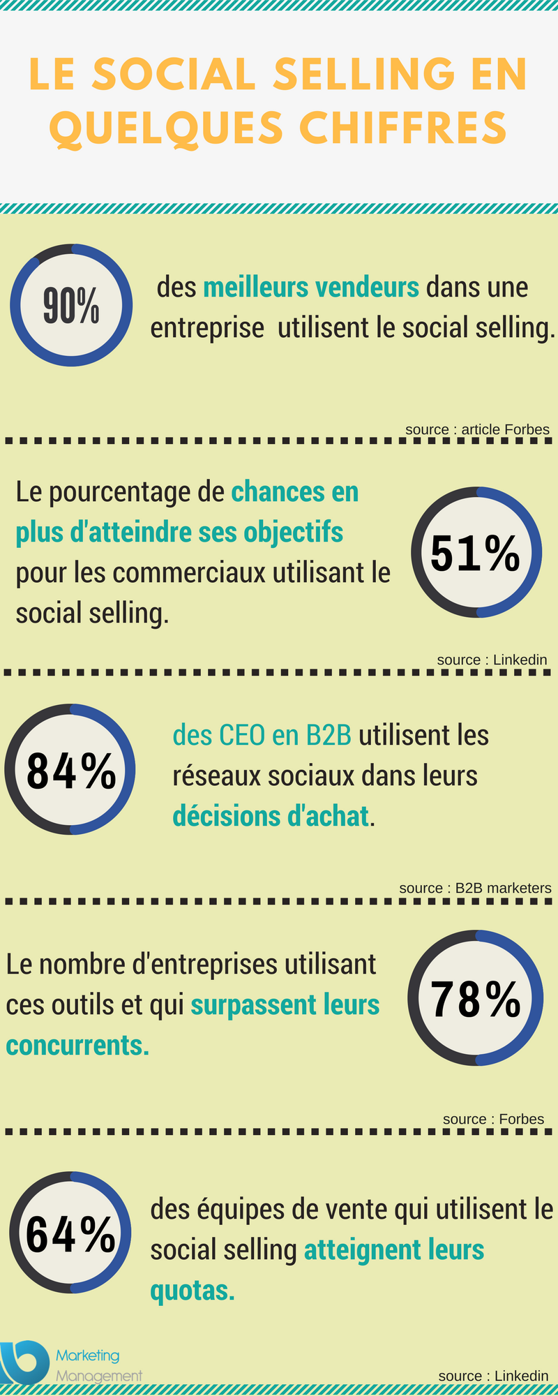 chef-dentreprise-reunion-social-selling