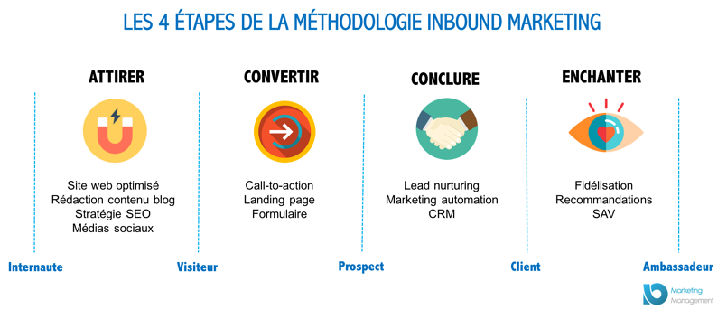 call-to-action-methodologie-inbound