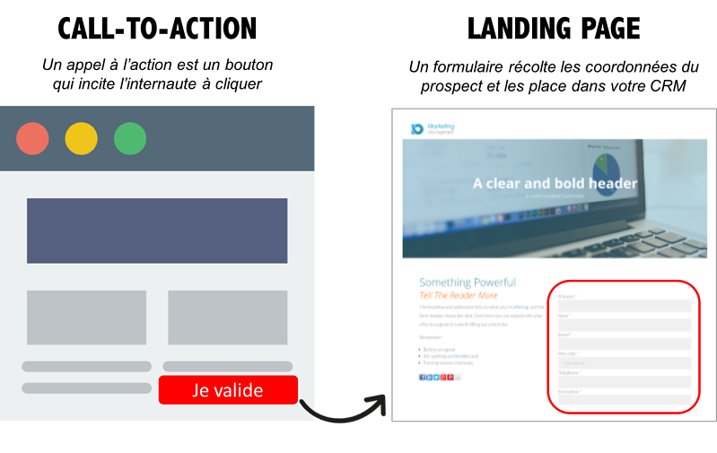 Conversation lead : Call to action et landing page