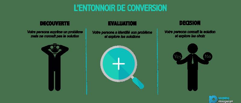 lead-nurturing-definition-entonnoir-conversion