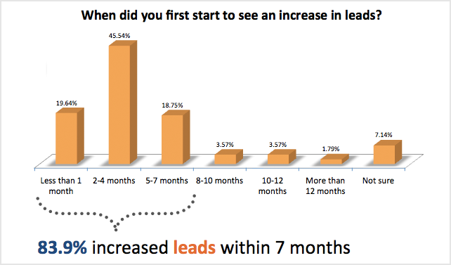 leads inbound marketing roi.png