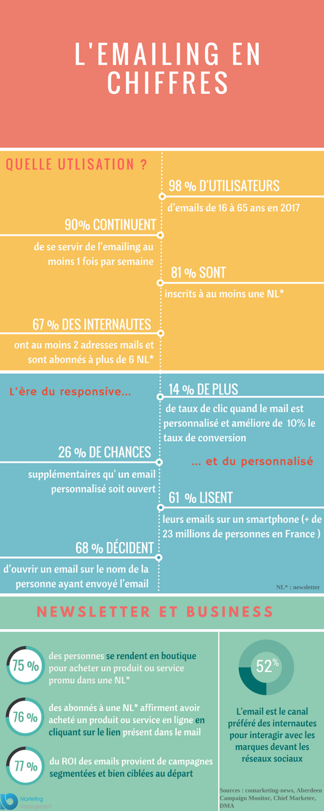 Emailing en chiffres infographie