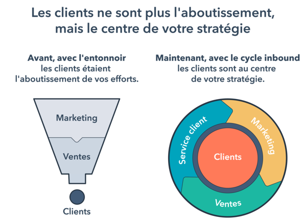 Méthodologie Inbound marketing  du tunnel à la flywheel-2