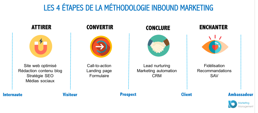 Étapes de l'Inbound Marketing