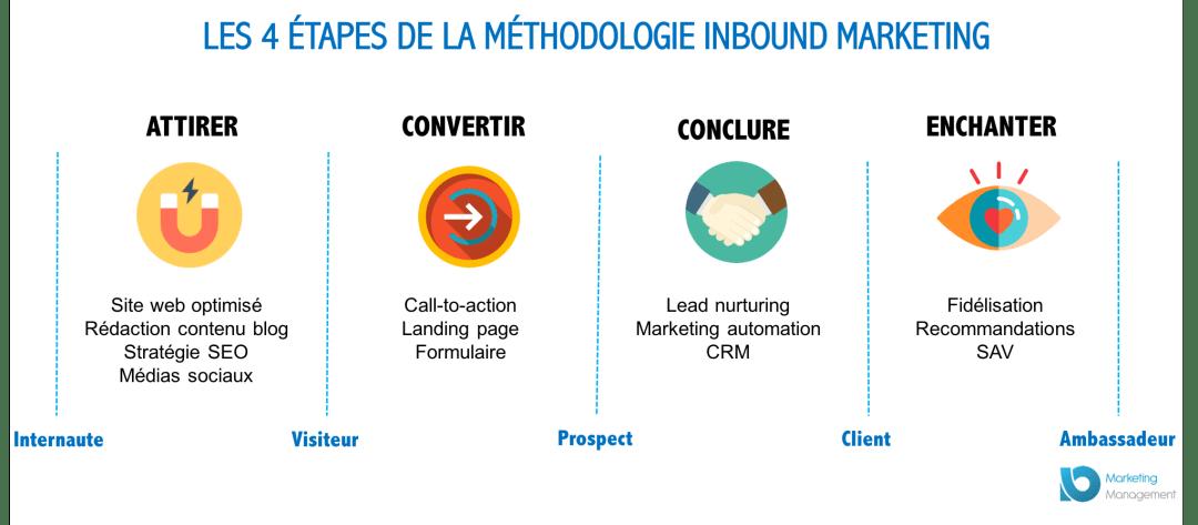 Schéma de l'Inbound Marketing-Ile de la Réunion 974-Marketing digital