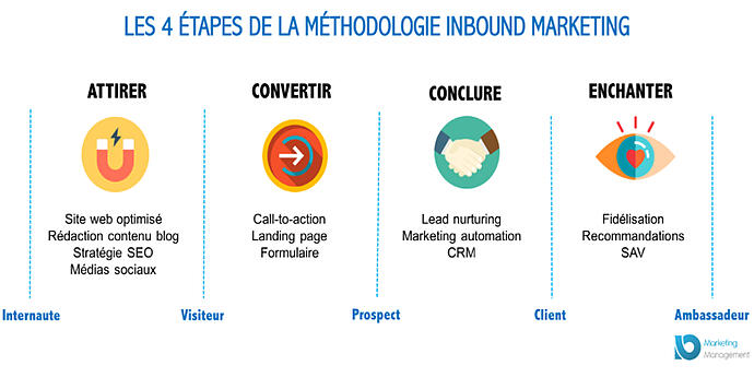 chef-dentreprise-reunion-inbound-marketing