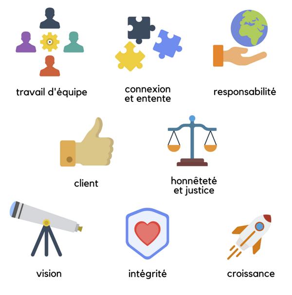 culture-d-entreprise-valeurs