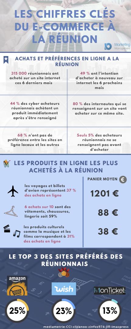 chiffres-cles-e-commerce-reunion-infographie