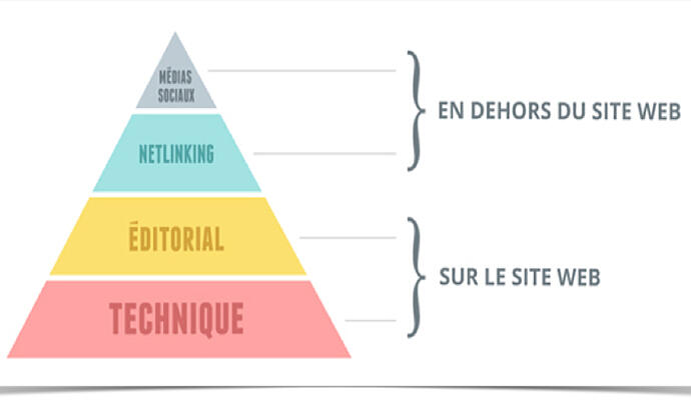 referencement naturel reunion pyramide
